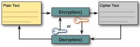 teknik enkripsi asymmetric cryptography