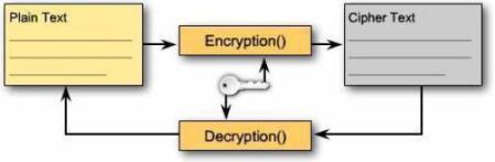 teknik enkripsi symmetric cryptography